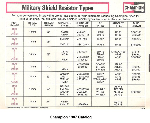 Champion Marine Spark Plug Chart – Home Exsplore