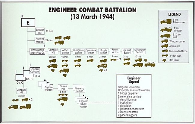 Org. chart Engineer Combat Battalion